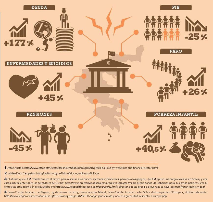Grecia. Capitalismo, negocios, deudas, recortes estatales, privatizaciones,miseria  obrera. - Página 5 Sabias_que_1